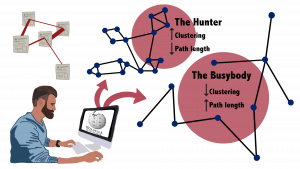 "Knowledge networks of both ""the busybody"" and ""the hunter"" curiosity styles and their characteristics."