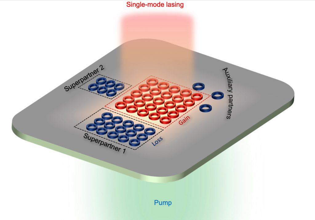 An illustration of a supersymmetric microlaser array.