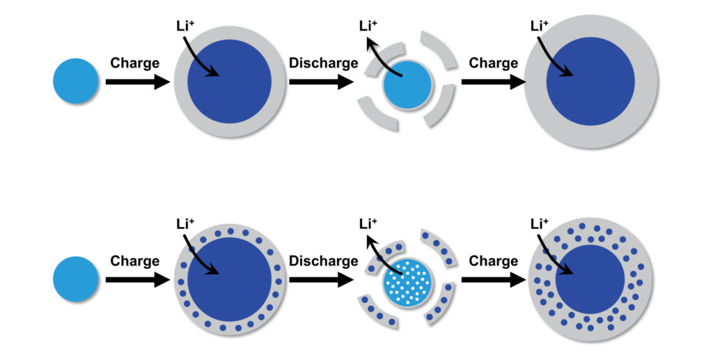 Illustration of the charging and discharging processes in a silicon anode of a lithium battery.