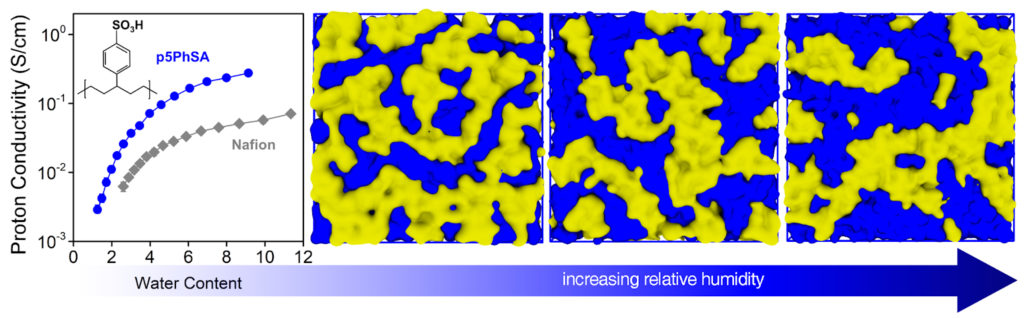 A diagram showing a simulation of the researchers' polymer, with its internal channels expanding as water is added.
